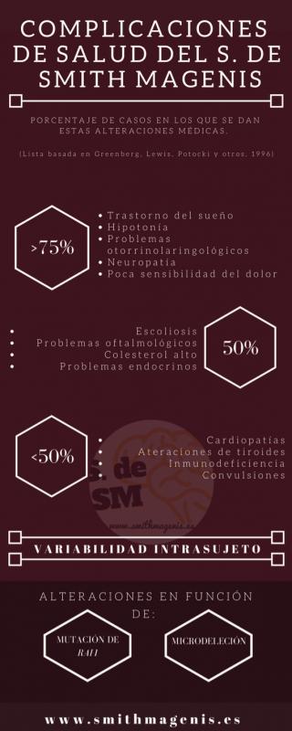 complicaciones de salud en el Smith Magenis
