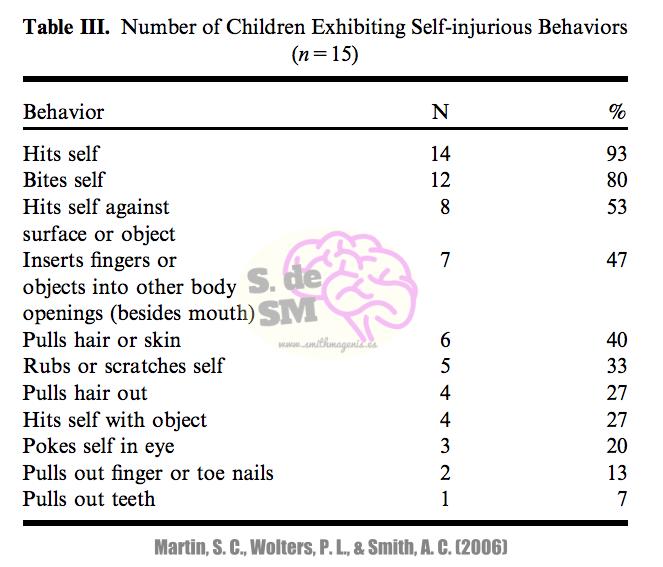 últimas investigaciones importantes sobre conducta